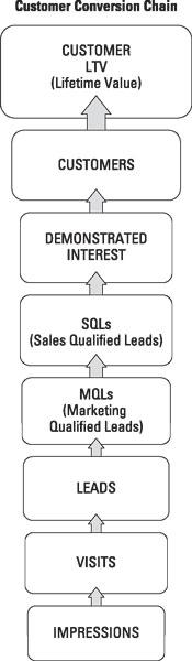 The Customer Conversion Chain.