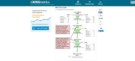Google Analytics Conversion Funnel.