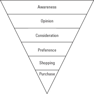 The slightly-evolved Purchase Funnel.