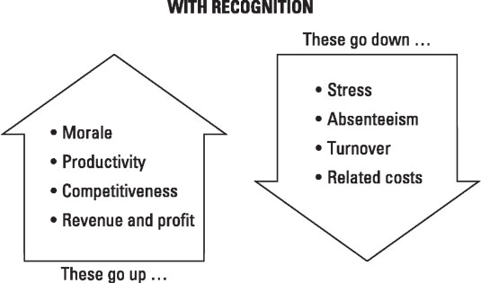 Increased recognition increases positive outcomes and decreases unwanted outcomes.