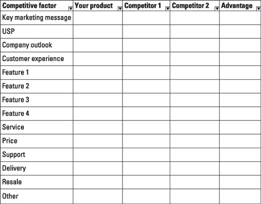 An example of a competitive analysis chart.