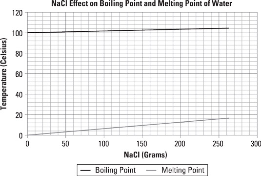 The effect that adding salt to water has on water's melting an boiling points.