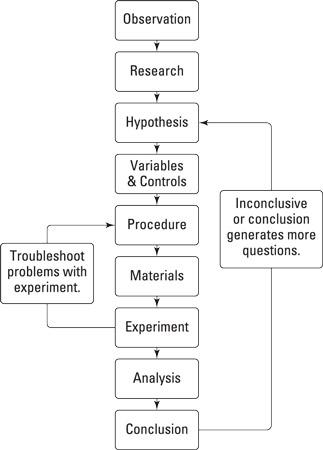 The scientific method.