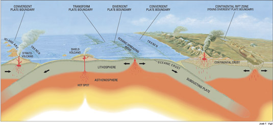 Tectonic plate boundaries.