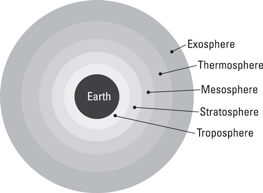 Earth's five atmospheric layers.