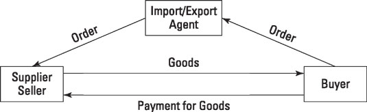 What Is an Import/Export Agent? - dummies