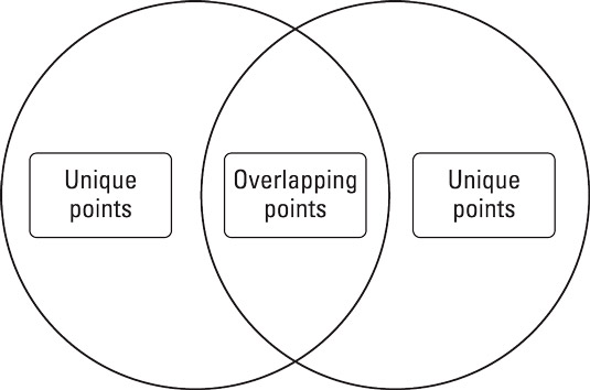 Use a Venn diagram to identify similarities and differences in sources.