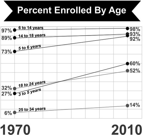 Chart showing trends in educational enrollment from 1970 to 2010.