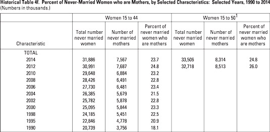Chart showing year-to-year numbers of mothers who were never married, from 1990 to 2014.