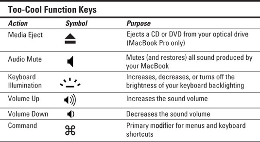 macbook button symbols