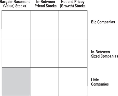 Small value stocks occupy the southwest corner of the investment style grid.