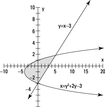 A parabola and line outline a solution wedge for the inequalities.