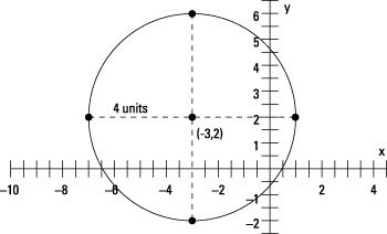 With the center, radius, and a compass, you too can sketch this circle.