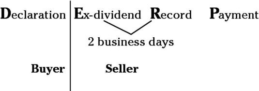 The buyer receives the dividend if he purchases the stock before the ex-dividend date.