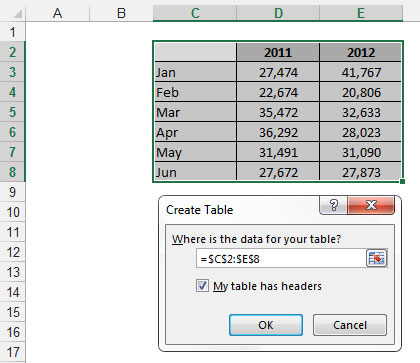 Converting a range of data to an Excel table.