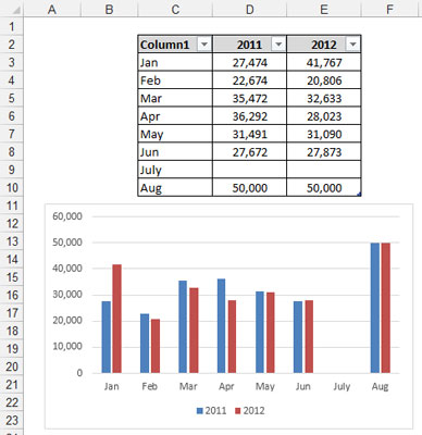 Excel tables automatically expand when new data is added.