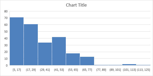 How To Create Excel 2016s Histogram Statistical Chart Dummies