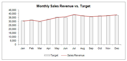 A typical chart showing performance against a target.