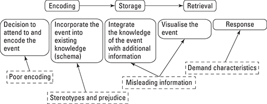 The information processing model of cognition shows how information enters and leaves the mind.