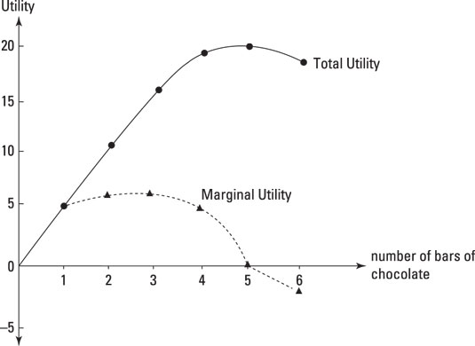 Ray's total and marginal utility functions for chocolate.