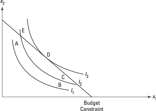 The optimal point is on an indifference curve tangent to the budget constraint.