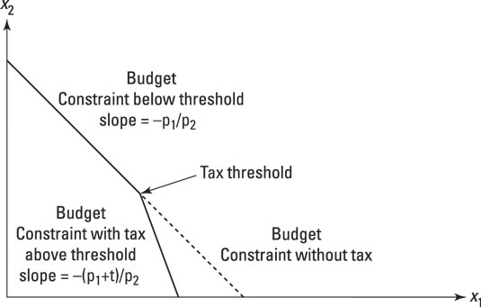 The effect on the budget constraint of a stepped tax.