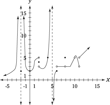 Graph of a function with many discontinuities.