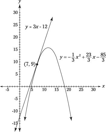 Graph of a parabola and a tangent line.
