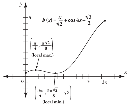 A graph for a function with an interval of zero to two.