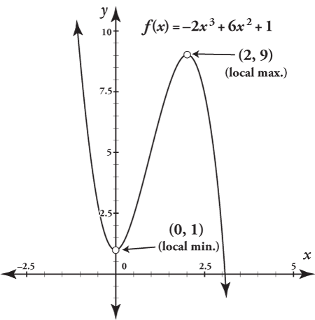 The graph for a calculus function with the local minimum and maximum points.