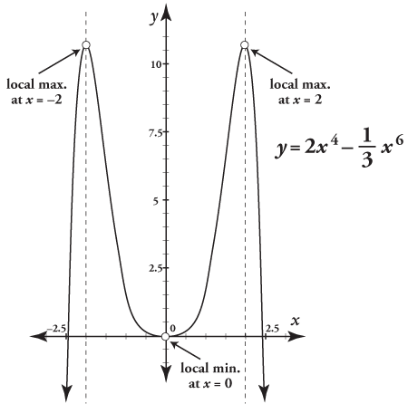 A graph for a function with the local maximum and minimum points.