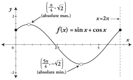 The graph for the function f(x) = sin x + cos x