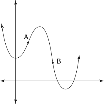 Concavity and points of inflection.
