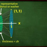 Using calculus to find the volume of a solid with a circular cross-section.