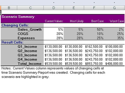 creating a scenario summary report in excel 2007 dummies