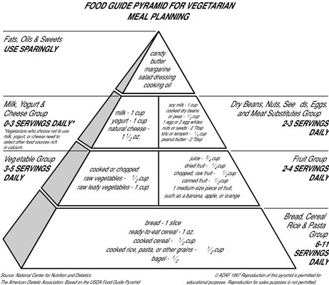 Have a look at the Vegetarian Pyramid. [Credit: © ADAF 1997.]