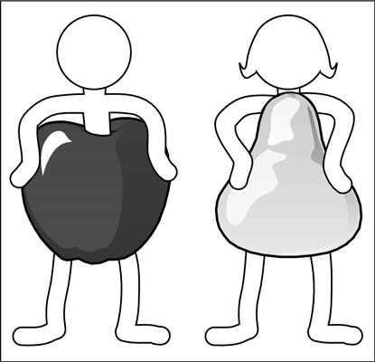 Overweight men tend to be shaped like apples, but overweight women tend to be pear shaped.