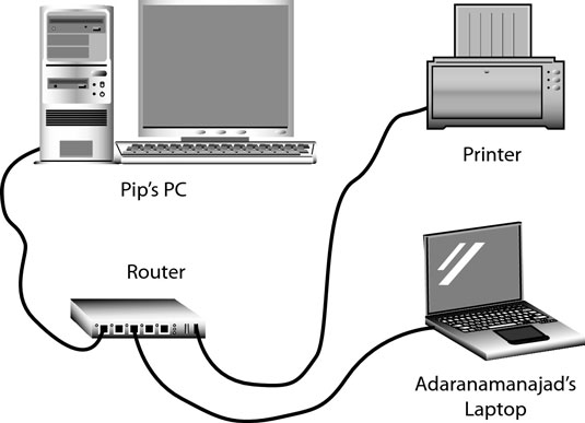 How To Connect Your Laptop To A Router Dummies