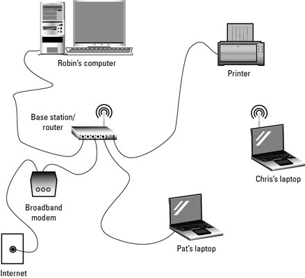 how to connect your laptop to a router dummies. Black Bedroom Furniture Sets. Home Design Ideas