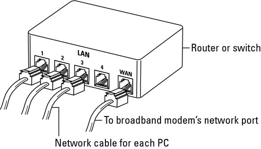 the components of a wired network