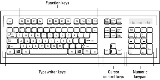 The Basic Pc Keyboard Layout Dummies