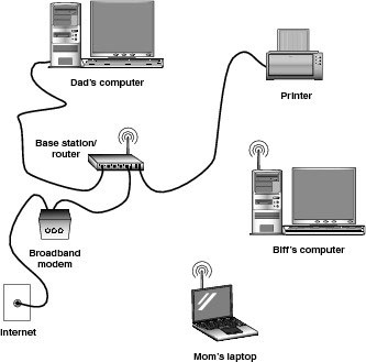 a typical computer networking setup