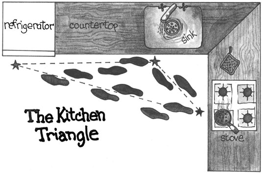 Sink-stove-fridge: Make sure the route through your kitchen triangle is clear.