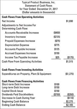 cash flow from operating