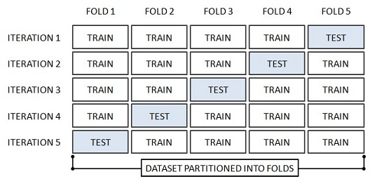 cross validation machine learning