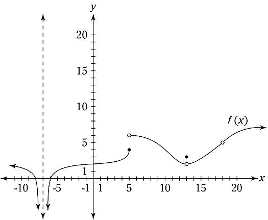 calculus-limit-graph