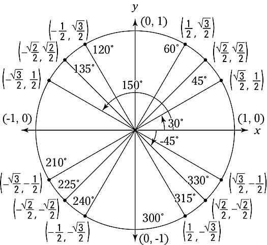 calculus-unit-circle