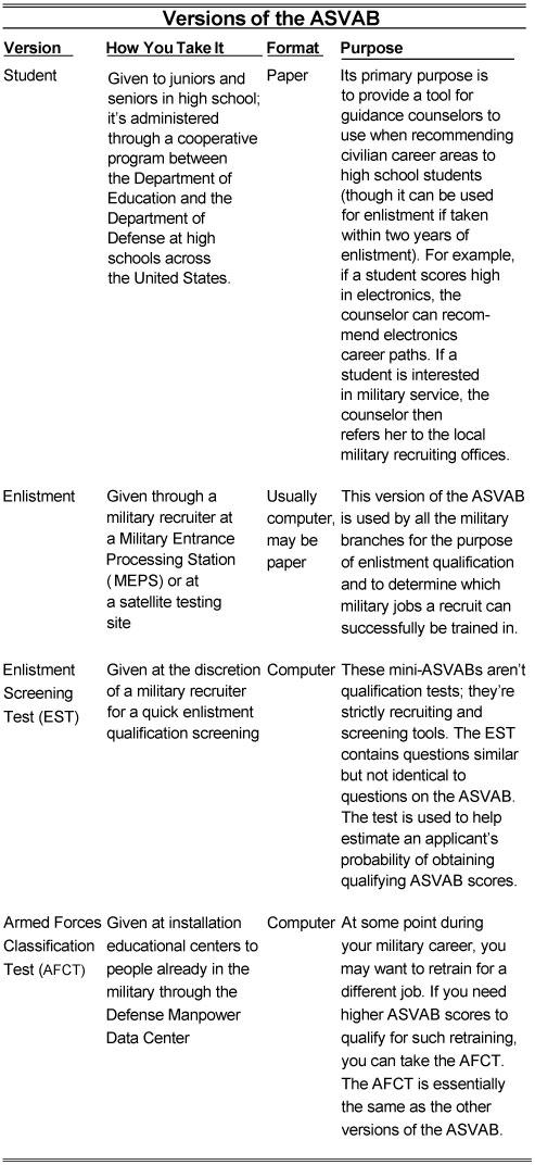 ASVAB-2017-versions