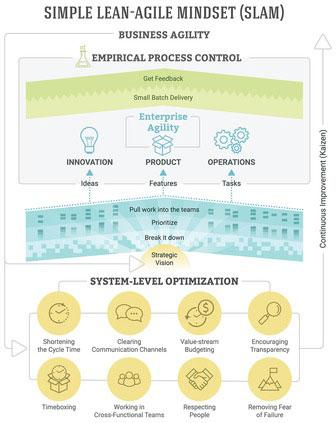 agile-four-areas