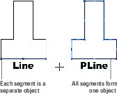 Line and PLine commands